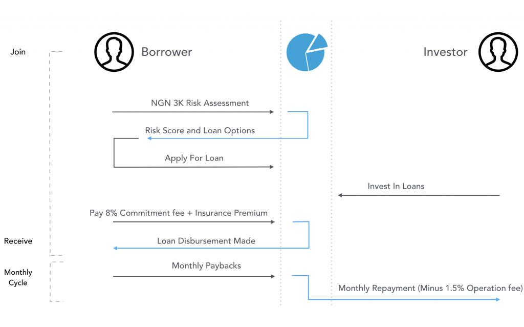 instant online loan in Nigeria fint peer to peer loan