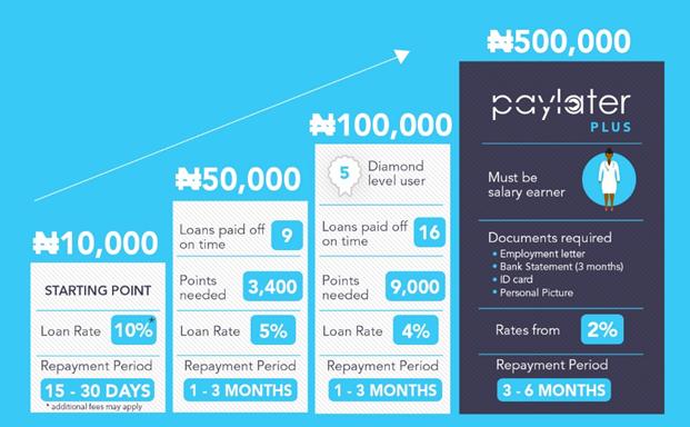 instant online loan in Nigeria