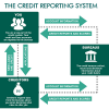 credit score, credit report and credit bureaus in Nigeria