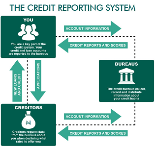 Credit Score, Credit report  and Credit bureau in Nigeria