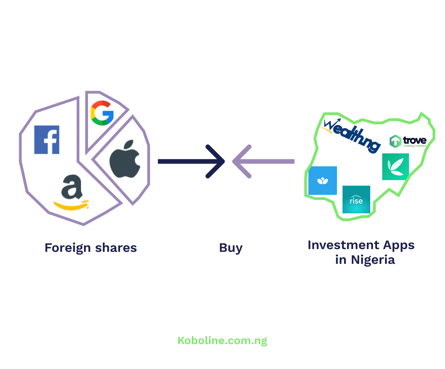 How to buy foreign shares from Nigeria using online investment companies.